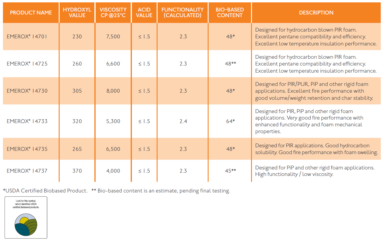 A table explaining Emery Oleochemicals' EMEROX products for our Eco-Friendly Polyols product line